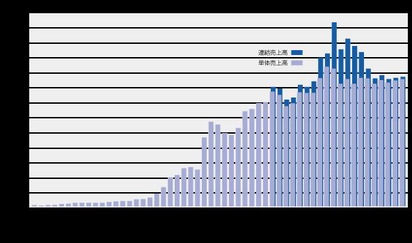 sales_graph_2.png