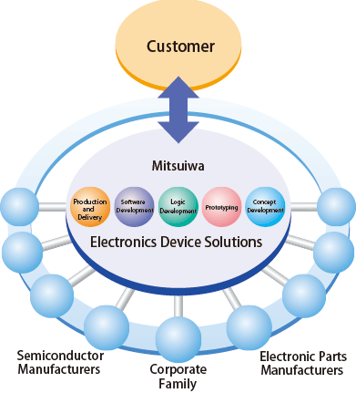 Electronic Device Solution