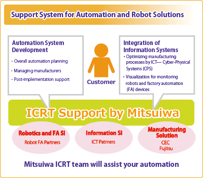 Automations and Robot Solutions