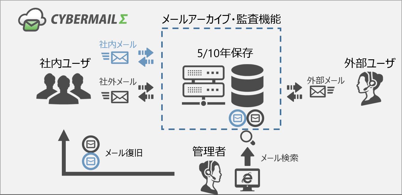 メールアーカイブオプションイメージ図