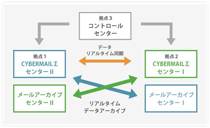 CYBERMAILΣサービス展開図