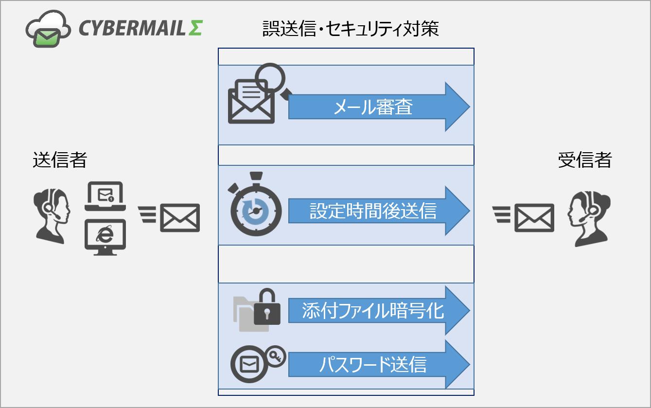誤送信対策オプションイメージ図