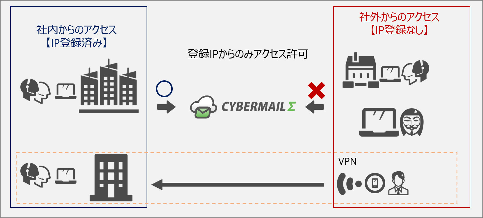 IPアクセス制御オプションイメージ図