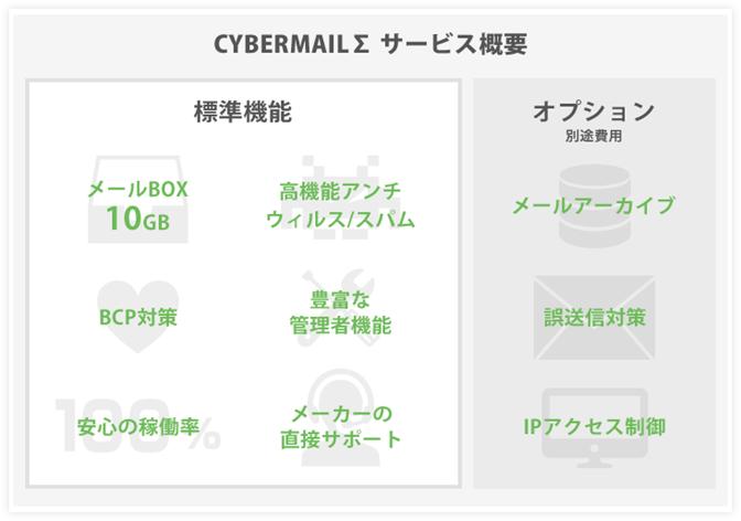 CYBERMAILΣ(クラウド型メール)サービス概要図