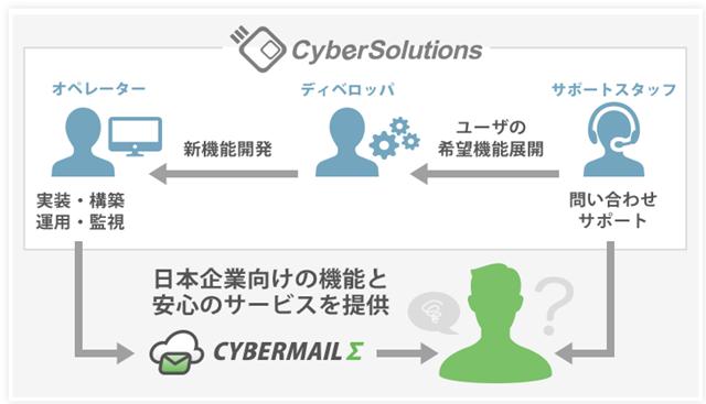 CYBERMAILΣサポートシステム説明図