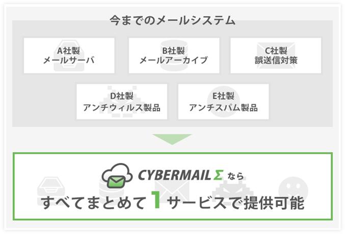CYBERMAILΣメールシステム説明図