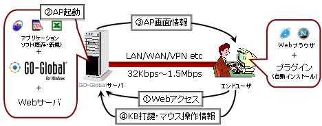 Server Based Computingの概要図