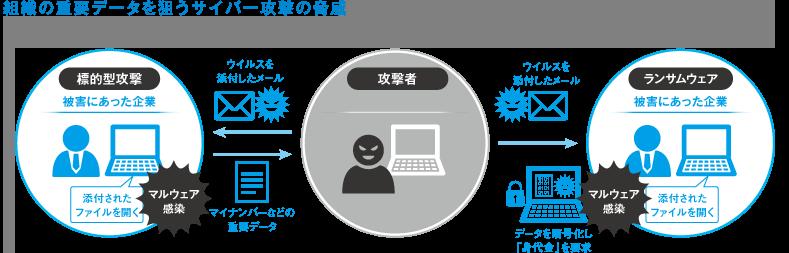 サイバー攻撃の脅威説明図
