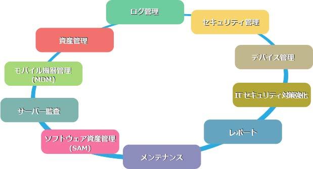 SKYSEA Client Viewイメージ図