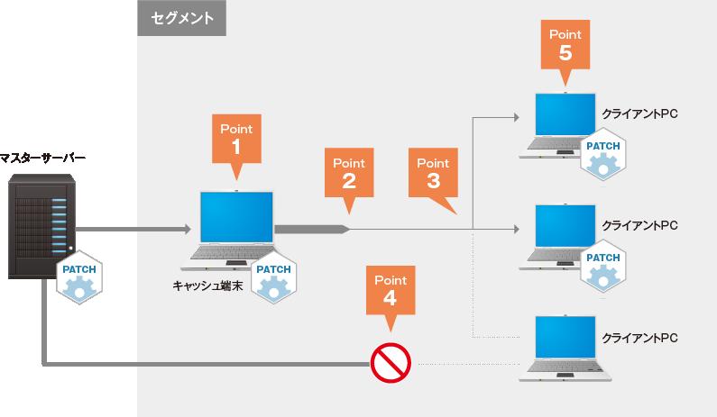 キャッシュ配布機能イメージ図