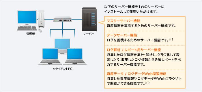 基本的なサーバー構成図
