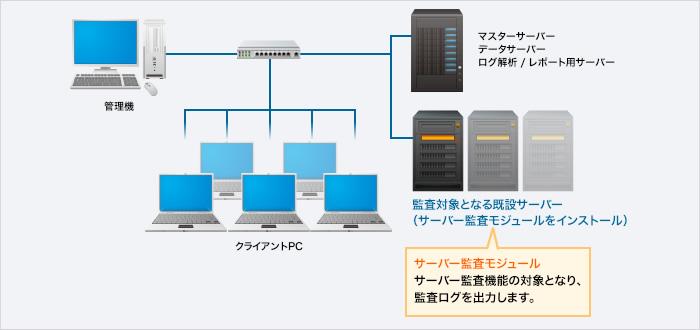 サーバーのアクセスログやイベントログを収集するための構成図