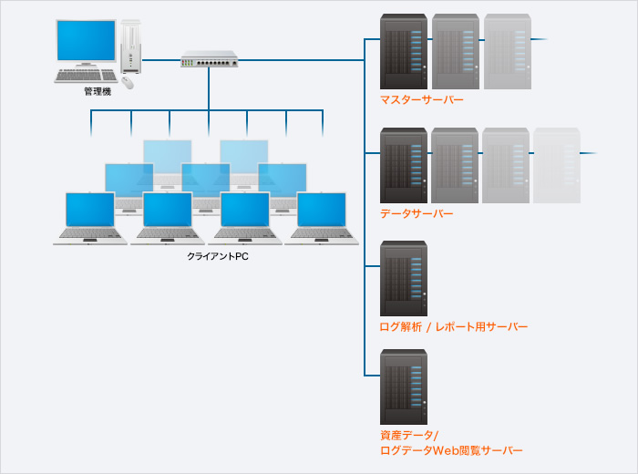 大規模環境での運用イメージ図