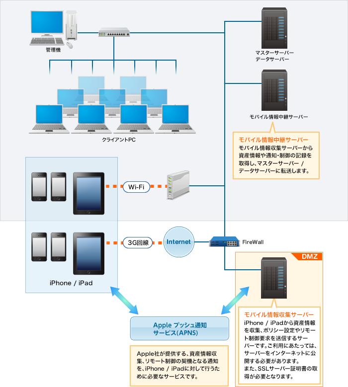 「SKYSEA Client View for MDM」でiPhone / iPadの運用管理を実現するためのシステム構成イメージ図