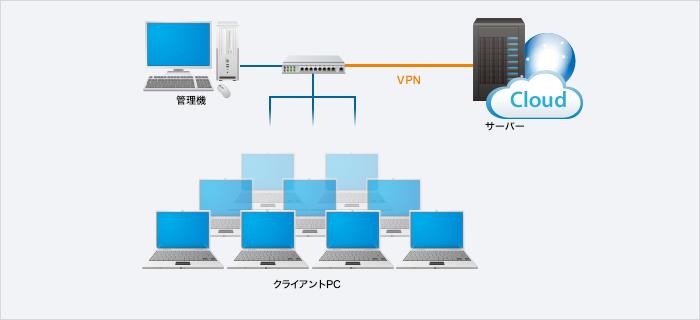 クラウド上に構築されたSKYSEA Client Viewの各種サーバーイメージ図