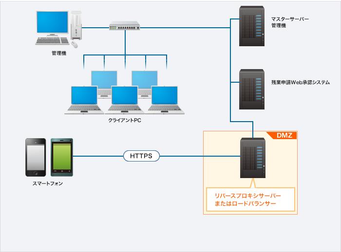 HTTPを利用して、インターネット経由で残業申請の承認を行う構成図