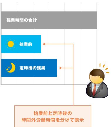 残業時間レポートイメージ図