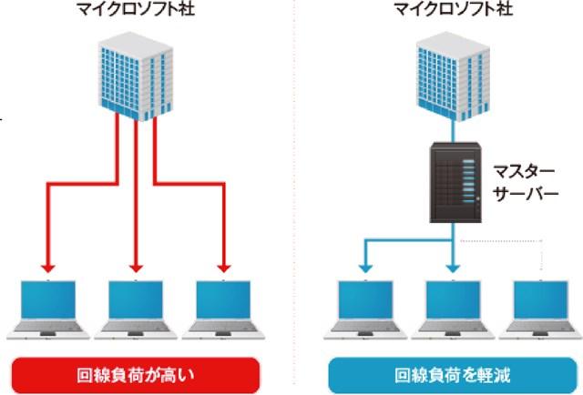 ネットワーク回線をマスターサーバーの有無で比較している図
