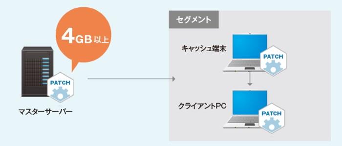 マスターサーバーが4GB以上の大容量のソフトウェア配布に対応している図