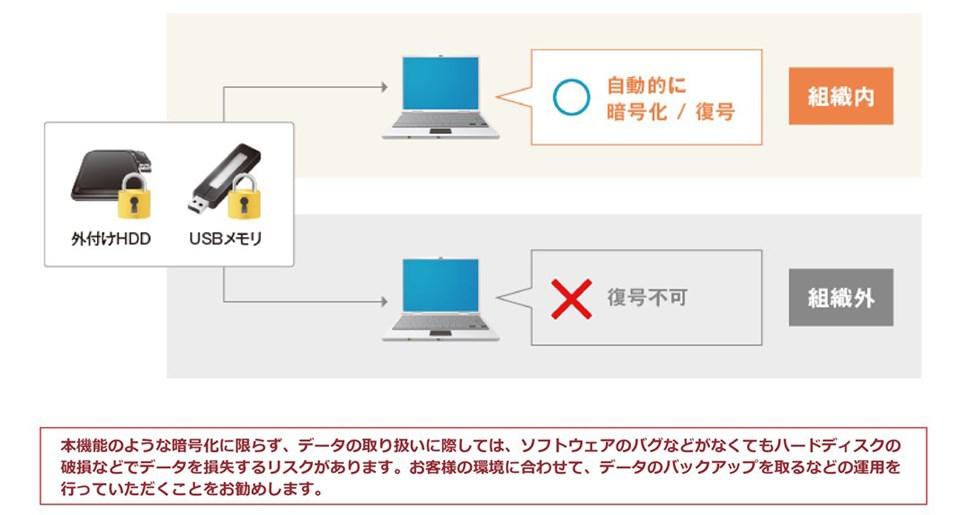 外付けデバイスが自動で暗号化されている図