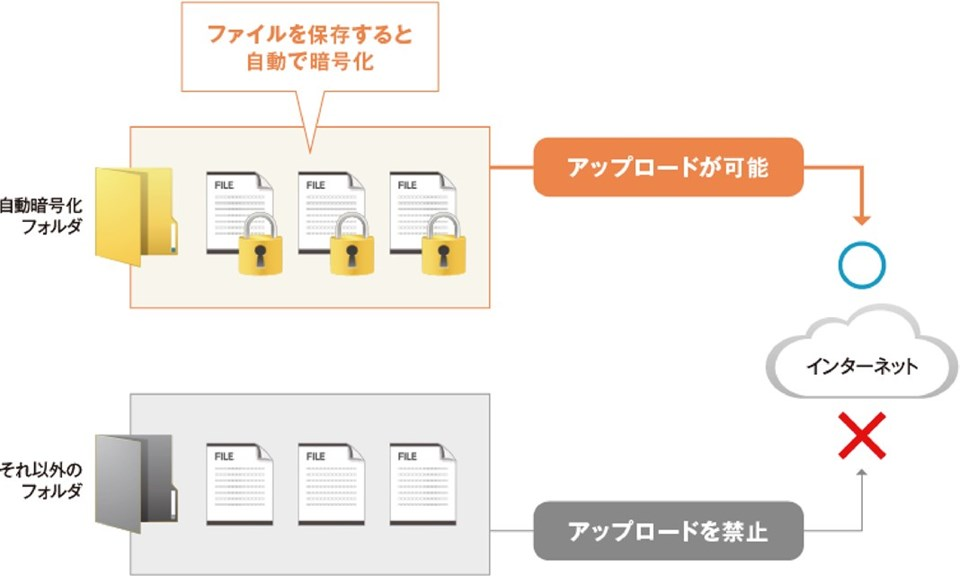 暗号化されたファイルのみWebアップロードを許可している図