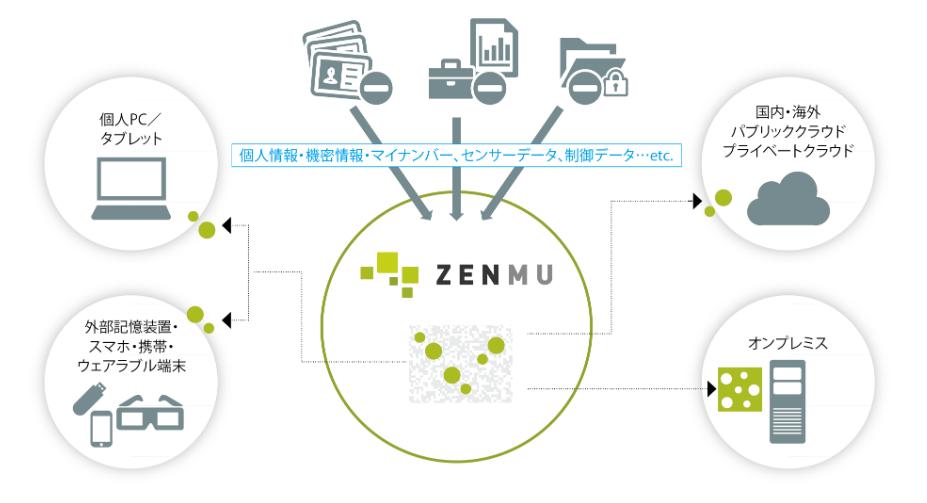 ZENMU概要図