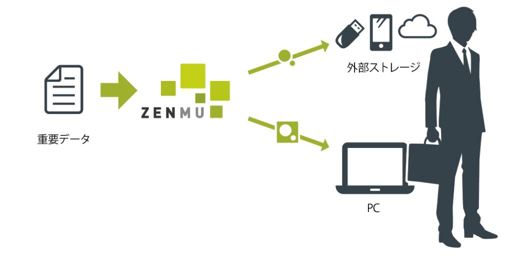 ZENMU for PCのイメージ図
