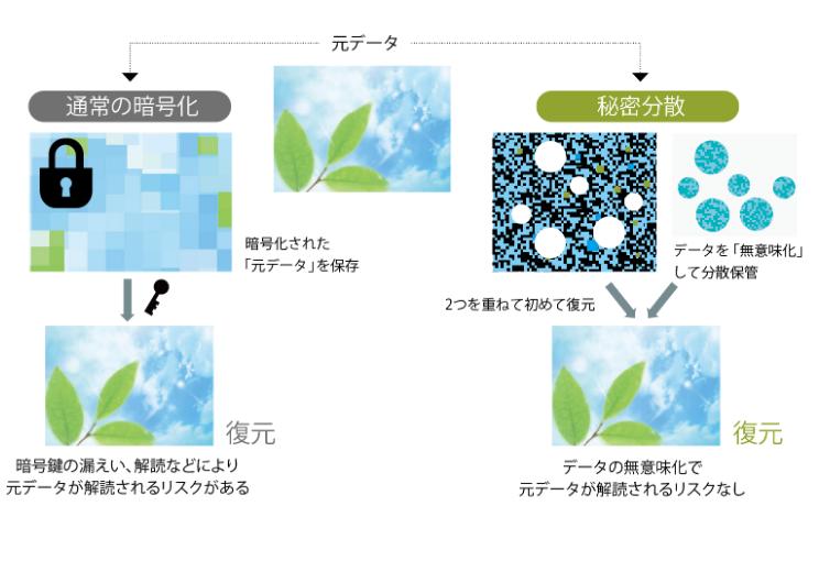 ZENMUの秘密分散処理イメージ図