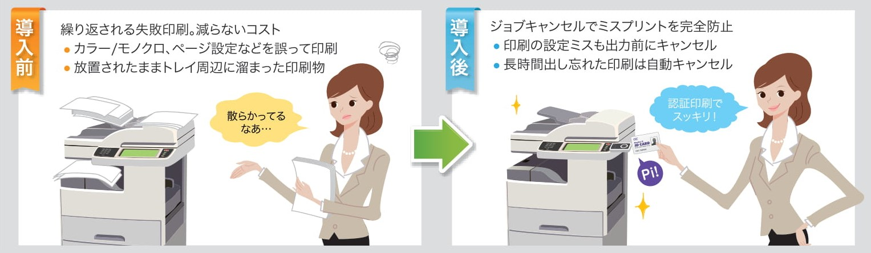 SecurePrint!導入前後の比較図(放置印刷・ミスプリント)