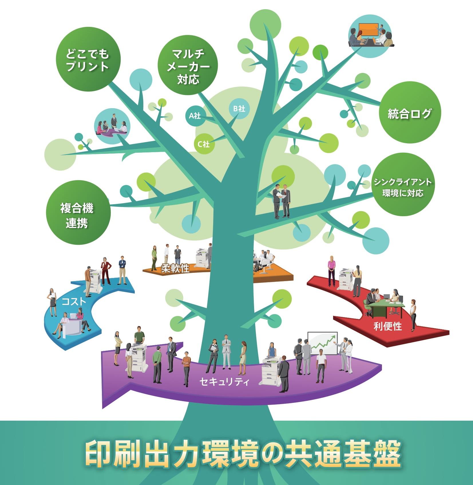 印刷出力環境の共通基盤イメージ図