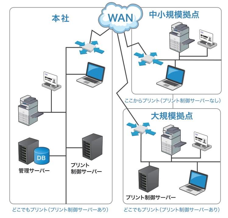 SecurePrint!システム構成図