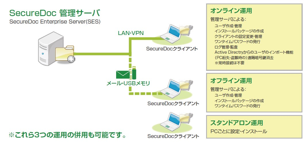 SecureDoc運用形態概要図