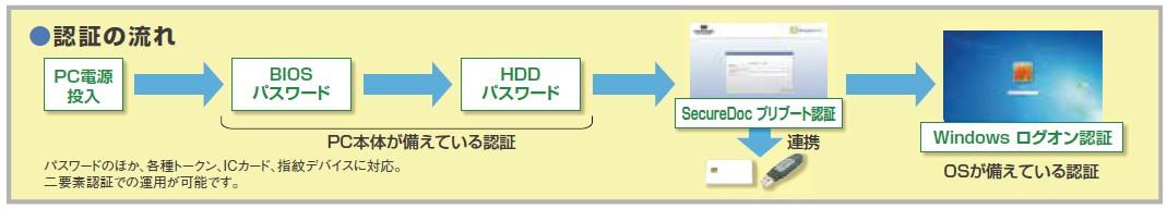 SecureDoc認証流れ図