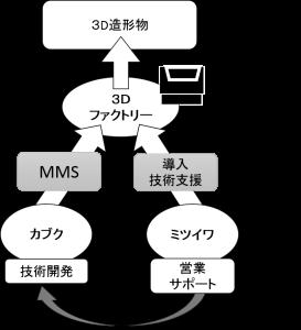図1.カブク社との連携サービス概要