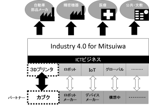 図2.ミツイワインダストリー4.0体系