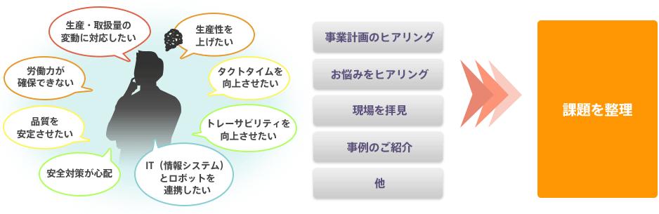 課題整理の概要図