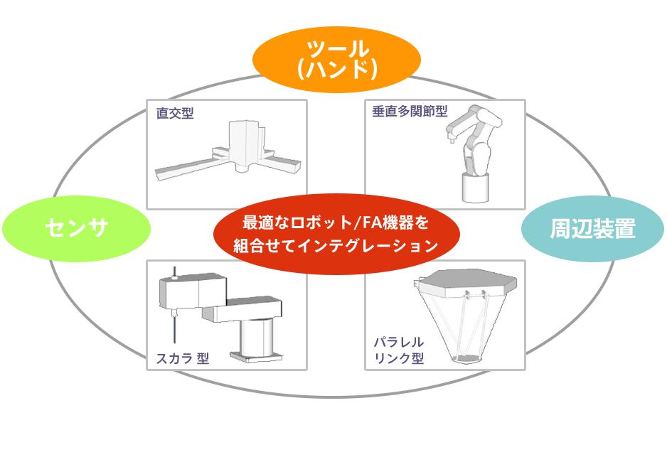 ロボット/FA機器の選択の概要図