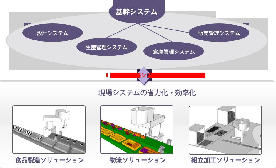 物流ソリューションと情報システムとの連携図