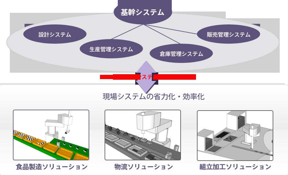 食品製造ソリューションと情報システムとの連携図