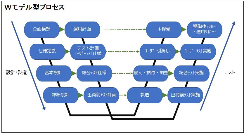 Wモデル型プロセス説明図