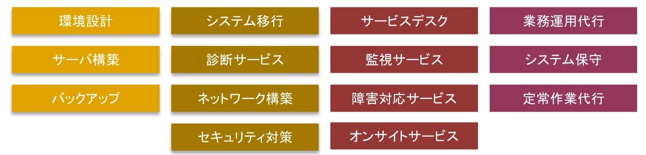 マルチクラウド運用サービスのサービス構成図