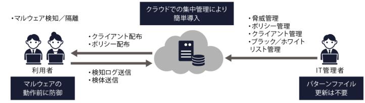 クラウド管理のメリット説明図