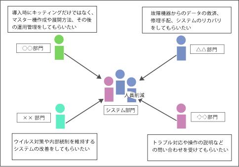 課題概念図