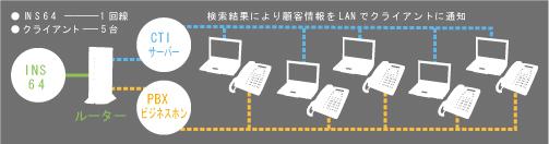 C T I システム構成