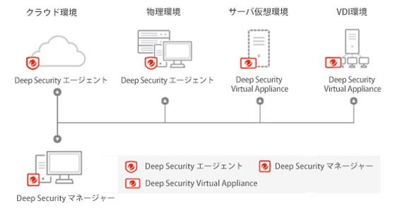 DeepSecurityサービス概要図
