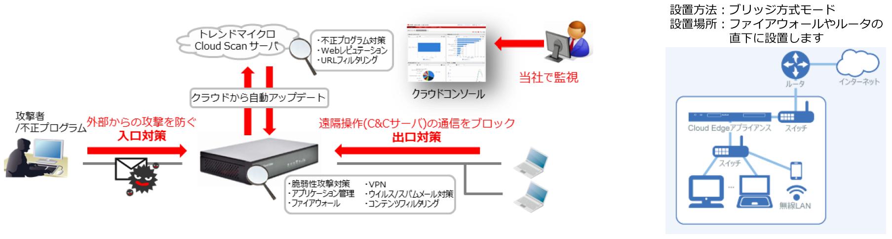 おまかせオールインワン・インターネットモデルサービス概要図