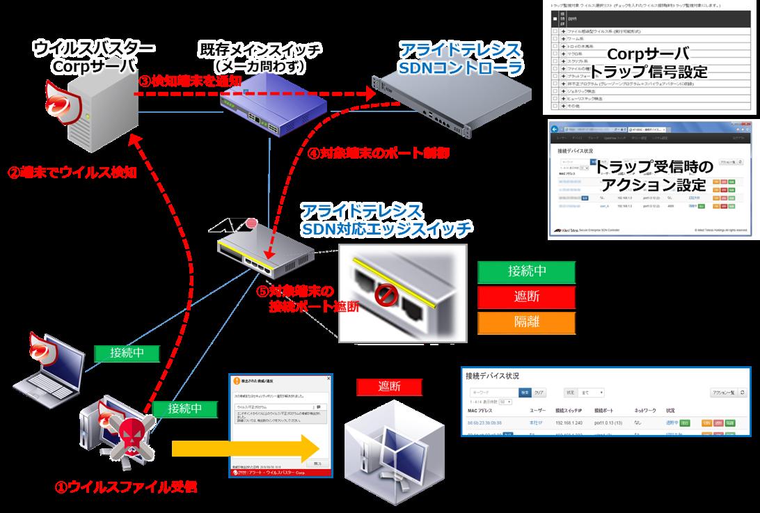 おまかせオールインワン・ネットワークモデルサービス概要図