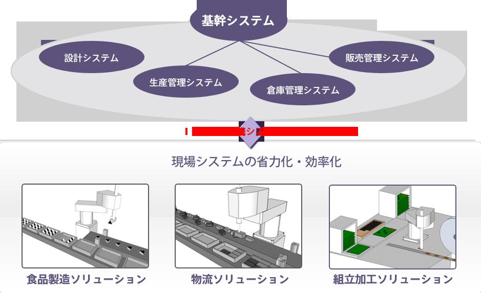 組み立て加工ソリューションと情報システムとの連携図