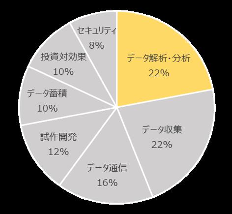 データ活用グラフ