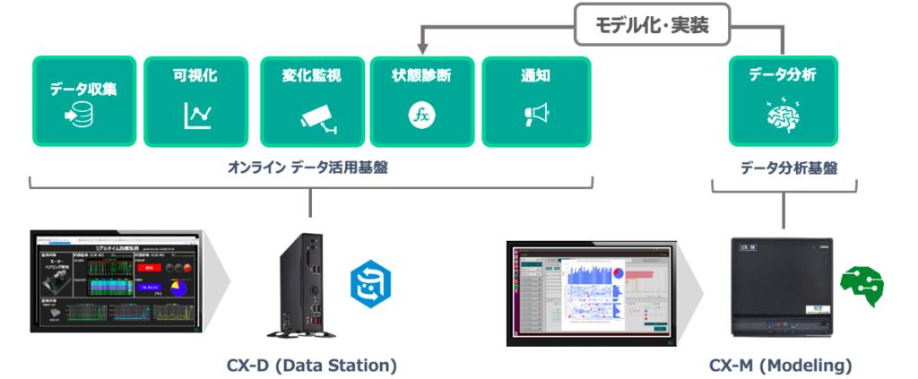 予知保システム CXプラットフォーム